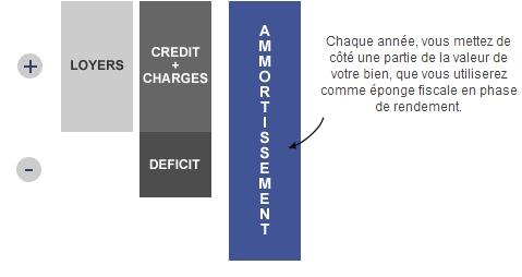Lmnp classique investir lmnp - Regime fiscal location meublee non professionnel ...